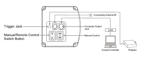 Diagrama del lateral de la pantalla motorizada Optoma DE-9106EGA 120 ''