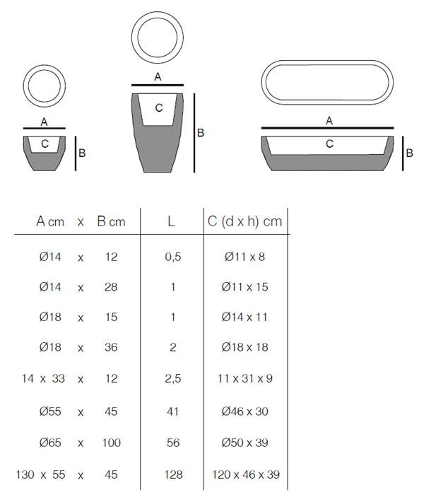 Diagrama de los maceteros Vases de Vondom