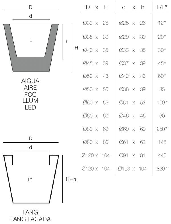 Diagrama de maceta lacada Foc Cono de Vondom