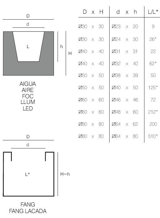 Diagrama de maceta Cubo Aire, Aigua y Fang de Vondom