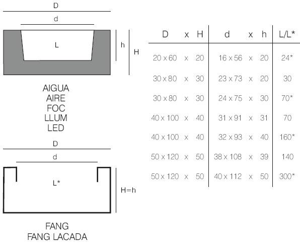 Diagrama de jardinera en modelos Aire, Aigua y Fang de Vondom